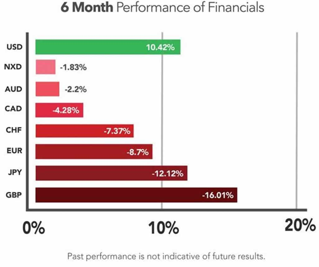 6 Month Performance of Financial Markets 2016