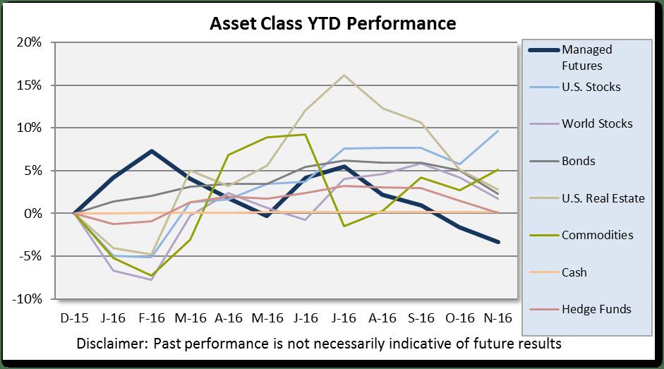 asset-class-scoreboard-table-nov-2016