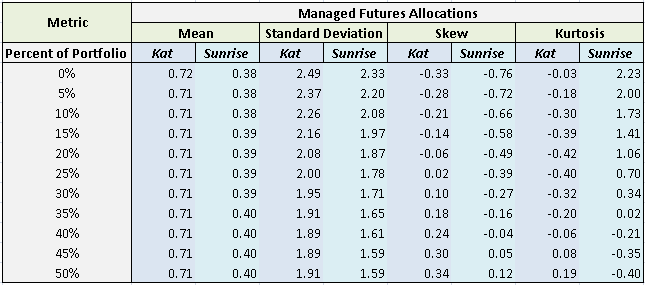 blending-managed-futures-and-hedge-funds_4