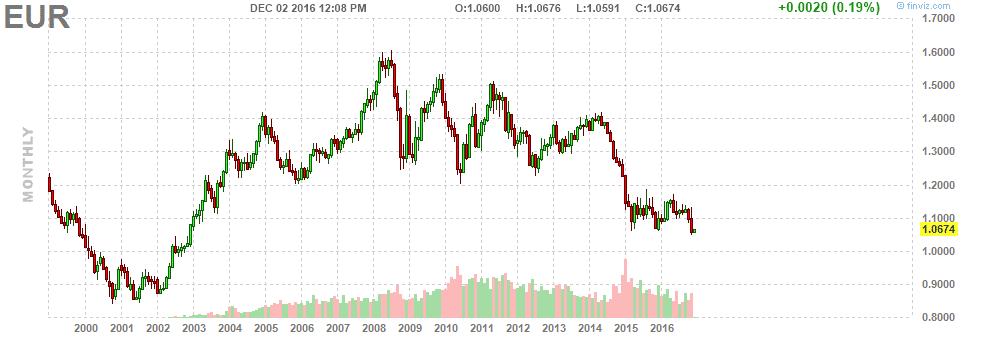 euro-chart-since-2000