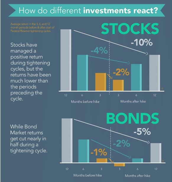interest-rate-stocks-bonds-performance
