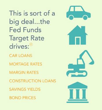 interest-rates-impact-loans