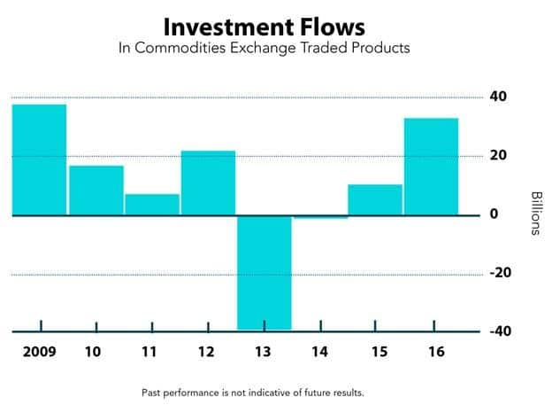 investment-flows-commodity-exchange-traded-products