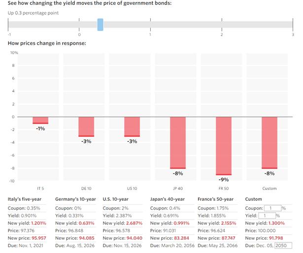 wsj-interactive-tool-bond-price-impact