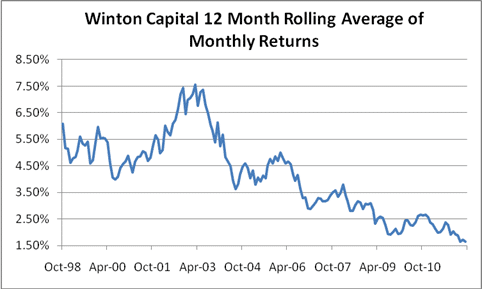 winto-12mo-rolling-avg-returns