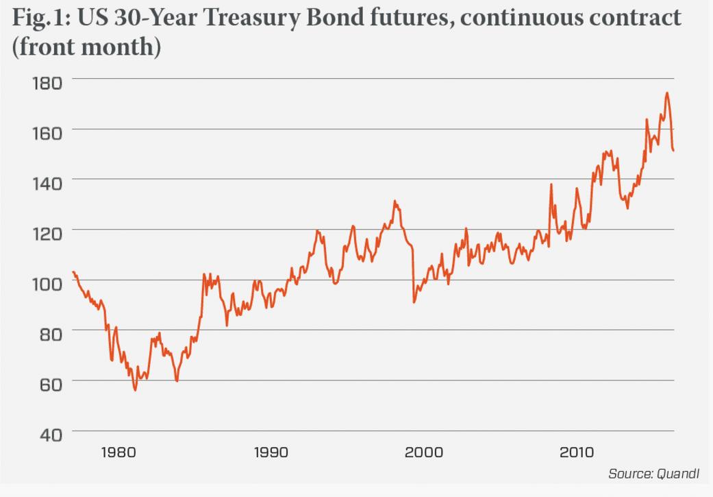 30-year-tresury-bond-futures
