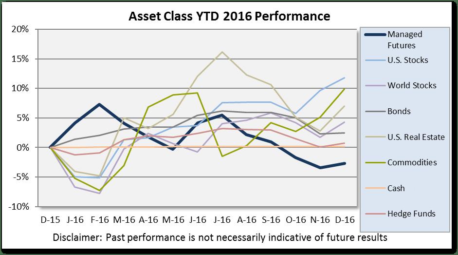 asset_class_scoreboard_chart_jan2017