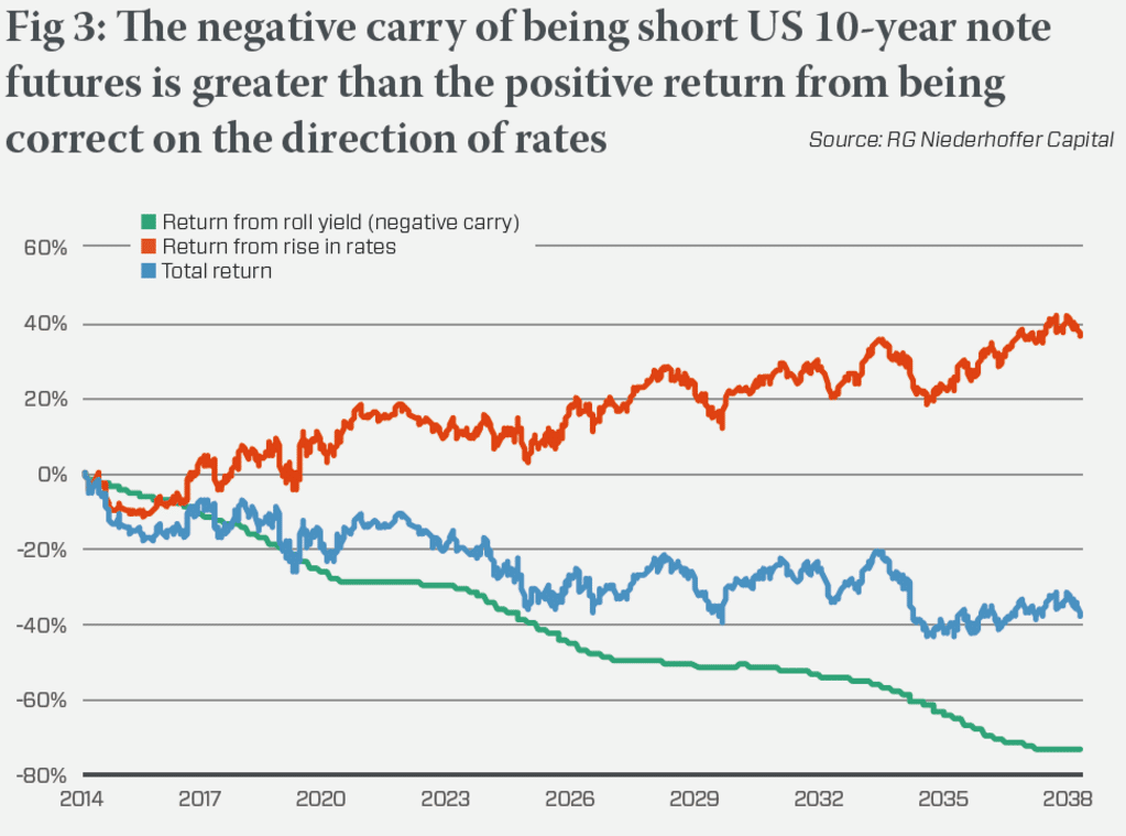 negative-carry-20-year-note-futures-is-great-than-positive-return