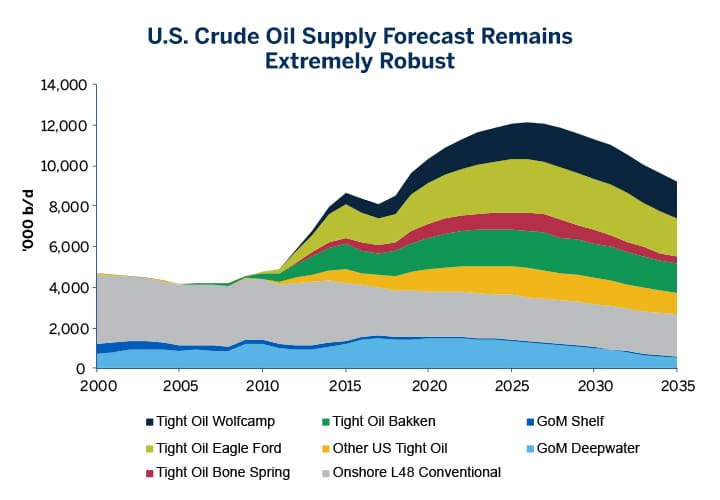 wti-and-the-changing-dynamics-of-global-crude-oil-fig01
