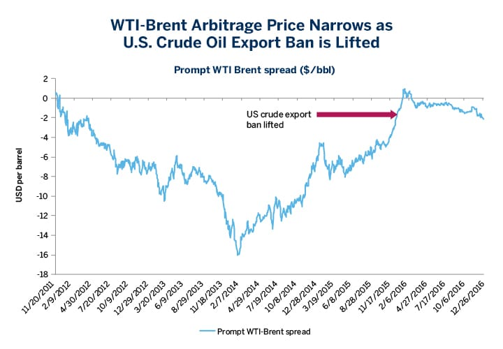 The Rules of the Crude Oil Market Have Changed - RCM Alternatives