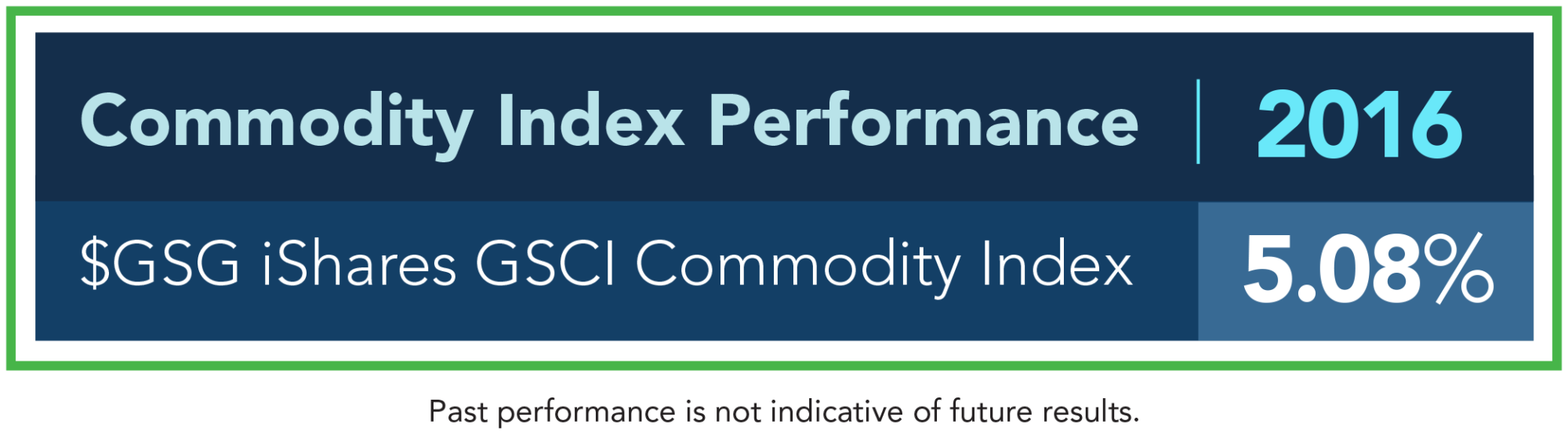 commodities_performance_1