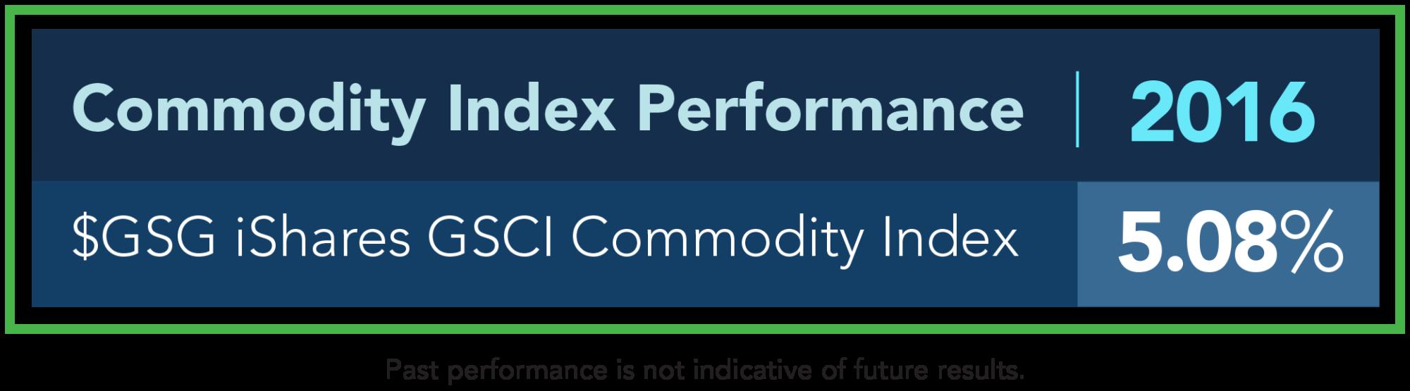 commodities_performance_1