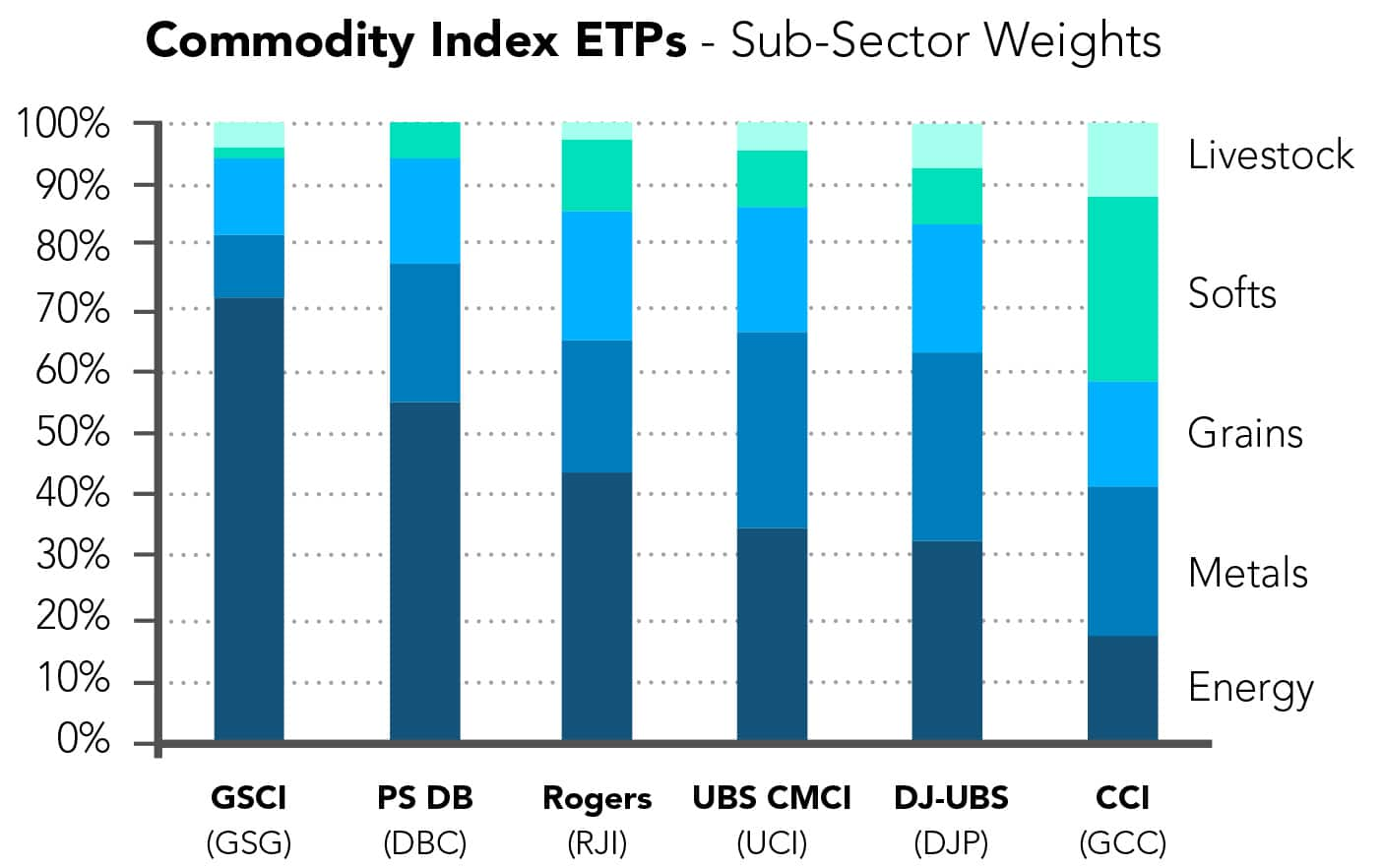 Commodity Exposure by ETF