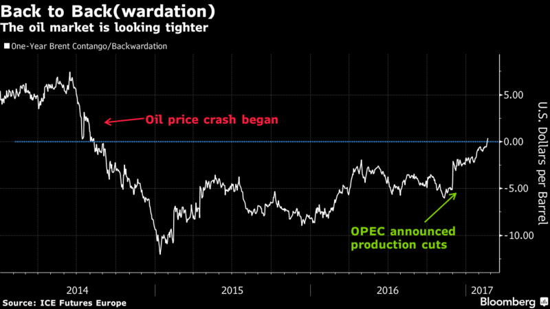 crude-oil-backwardation