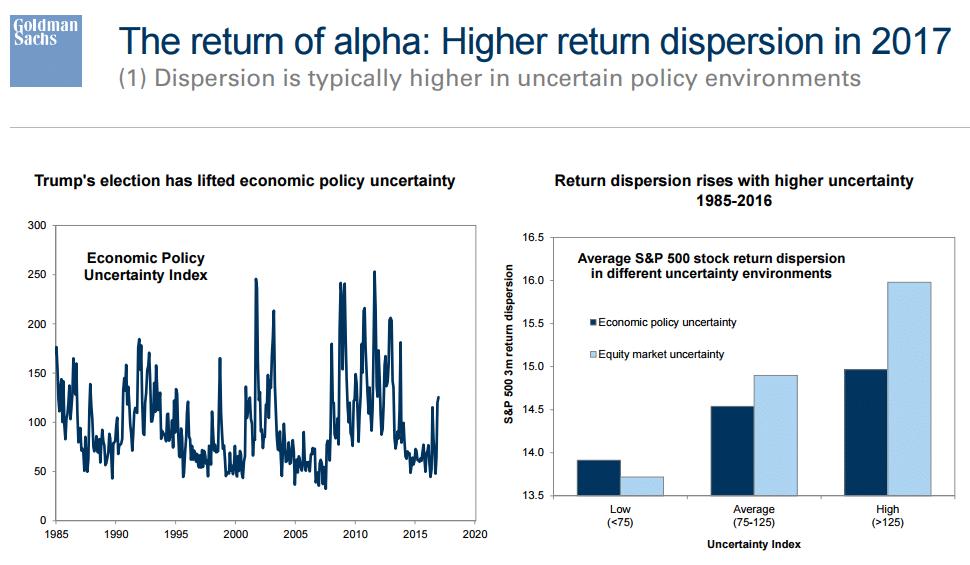 goldman-sachs-dispersion-of-return