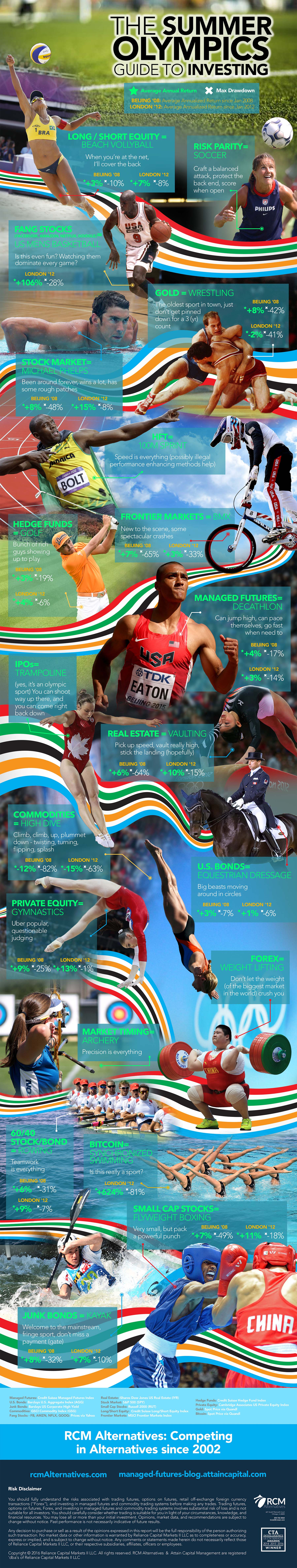 Road to Rio RCM Alternatives Infographic