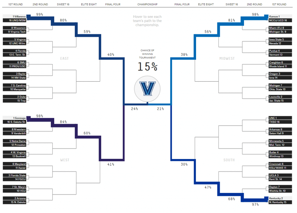 2017-march-madness
