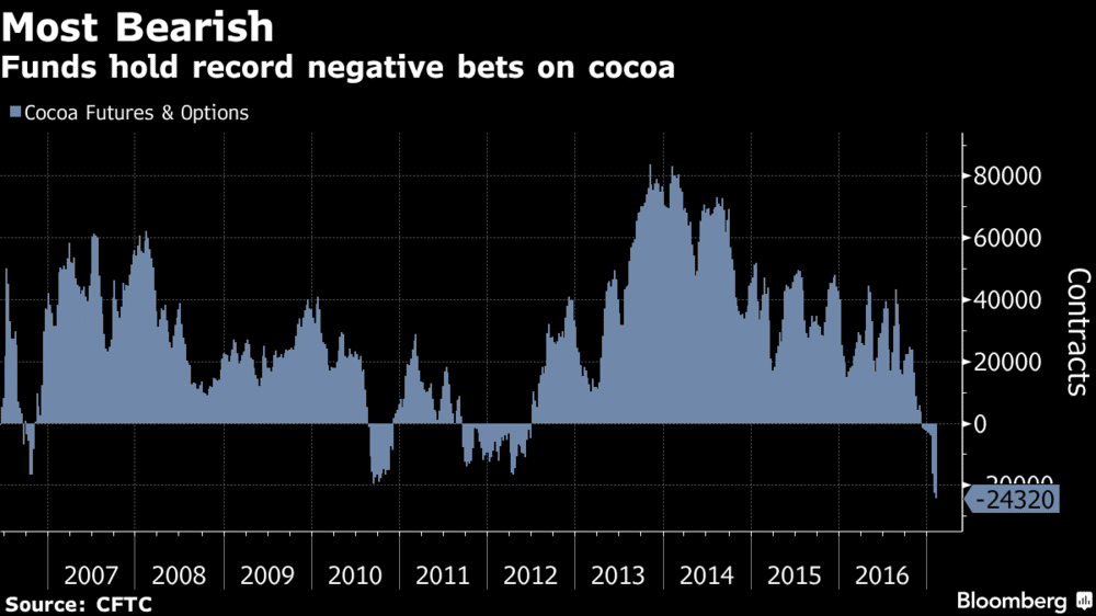 bearish-bets-on-negative-bets-of-cocoa