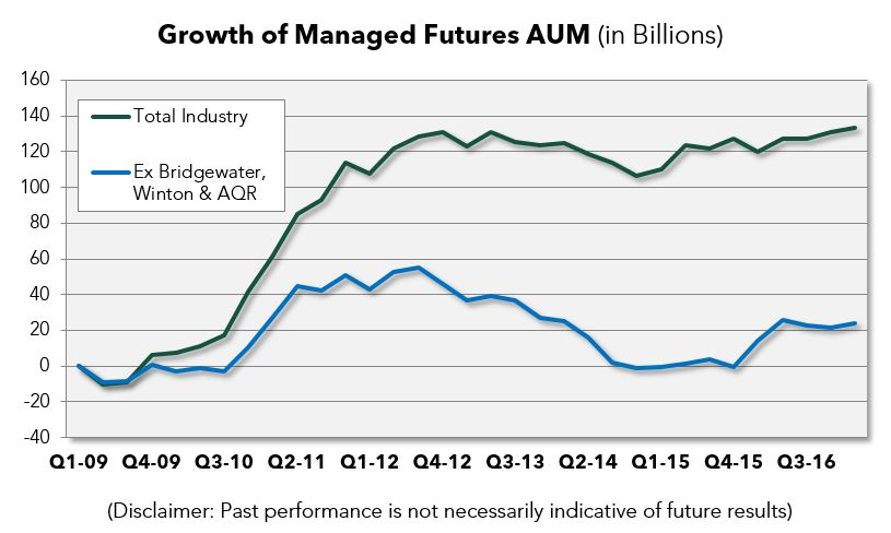 managed-futures-asset-flows-in-2017 AQR Winton Bridgewater Managed Futures
