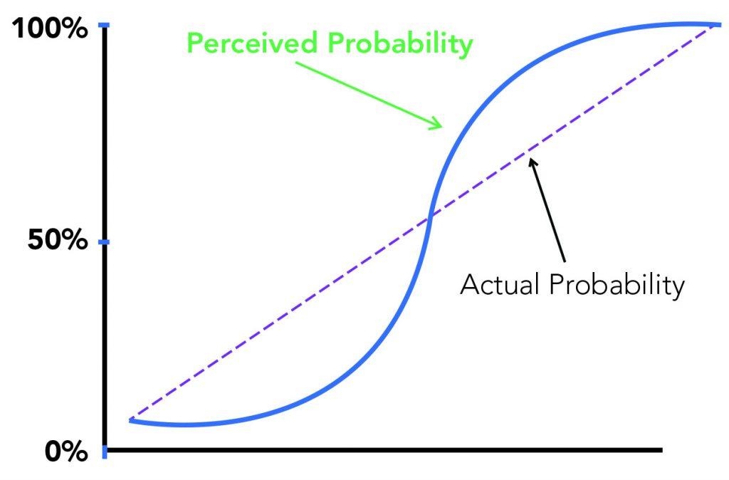 Perceived Probability of Winnin