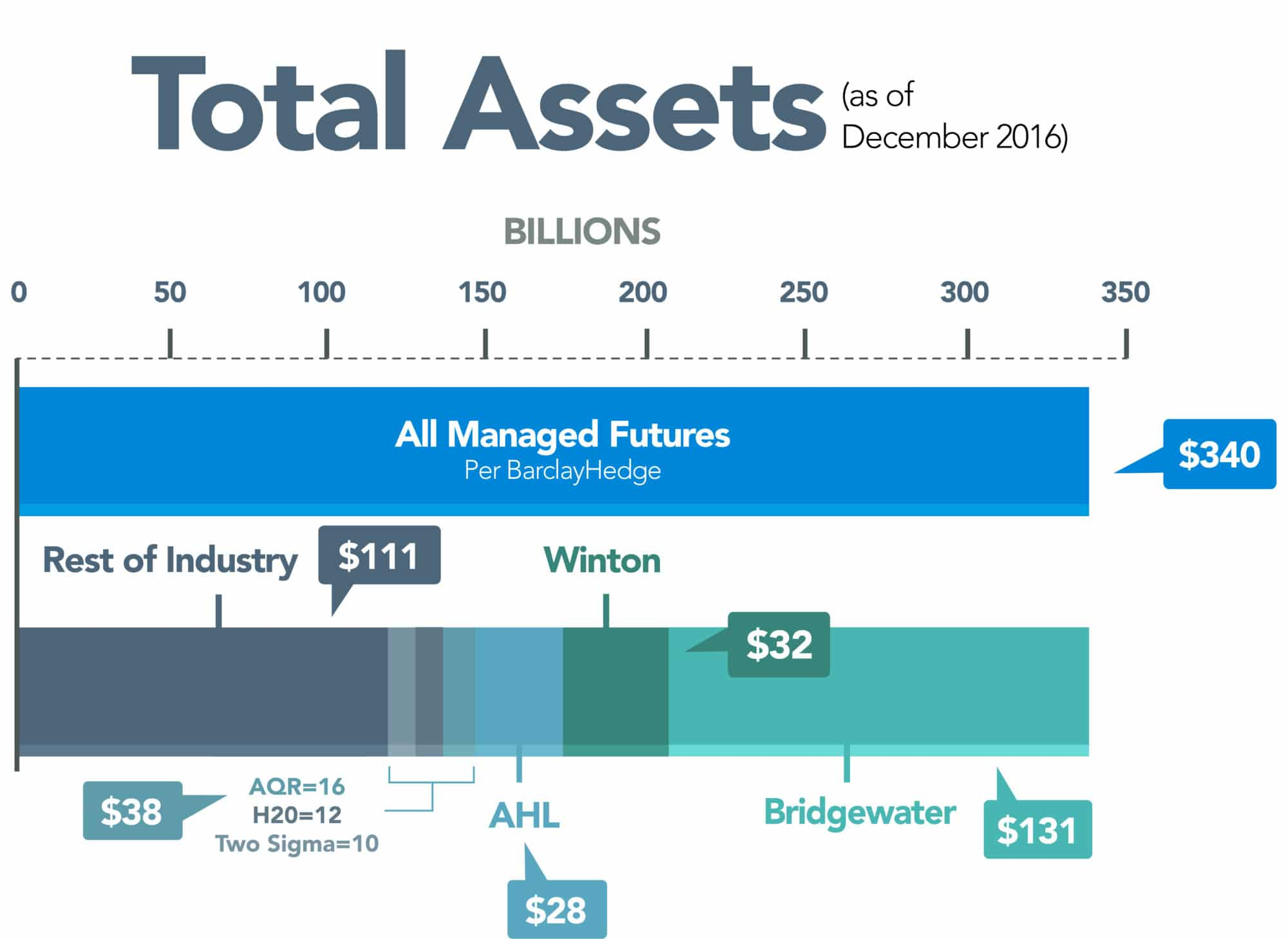 Managed Futures Managed Futures Total Assets Dec 2016