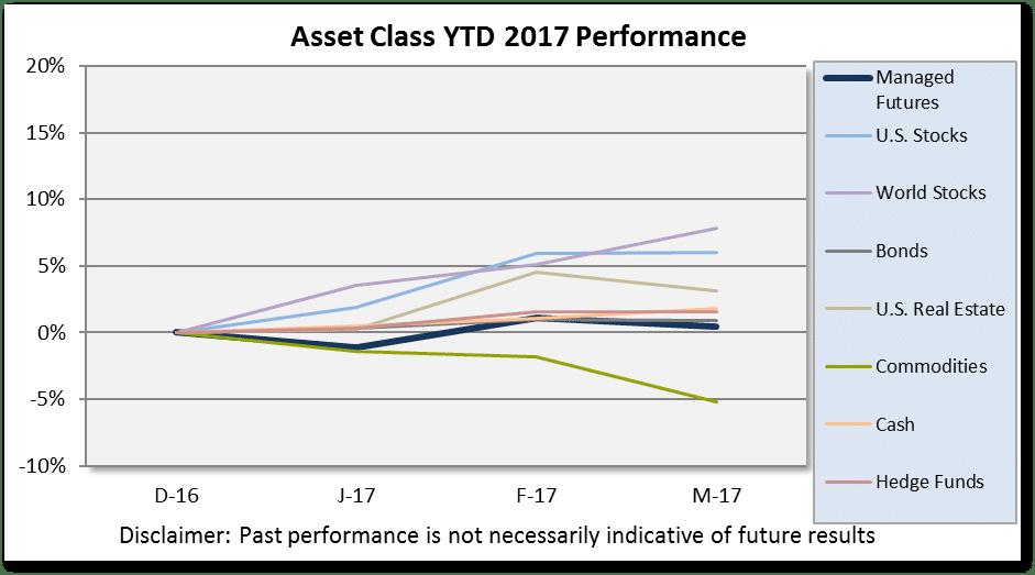 asset-class-scoreboard-chart-q1-2017