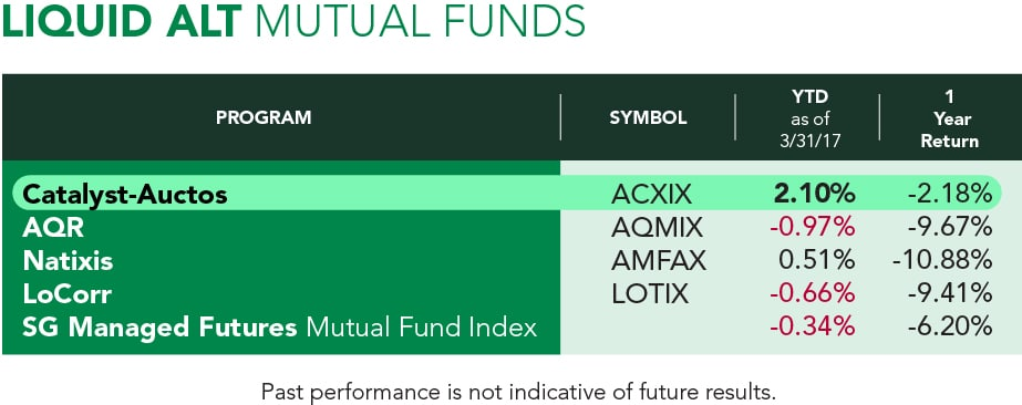 Auctos Fund Performance