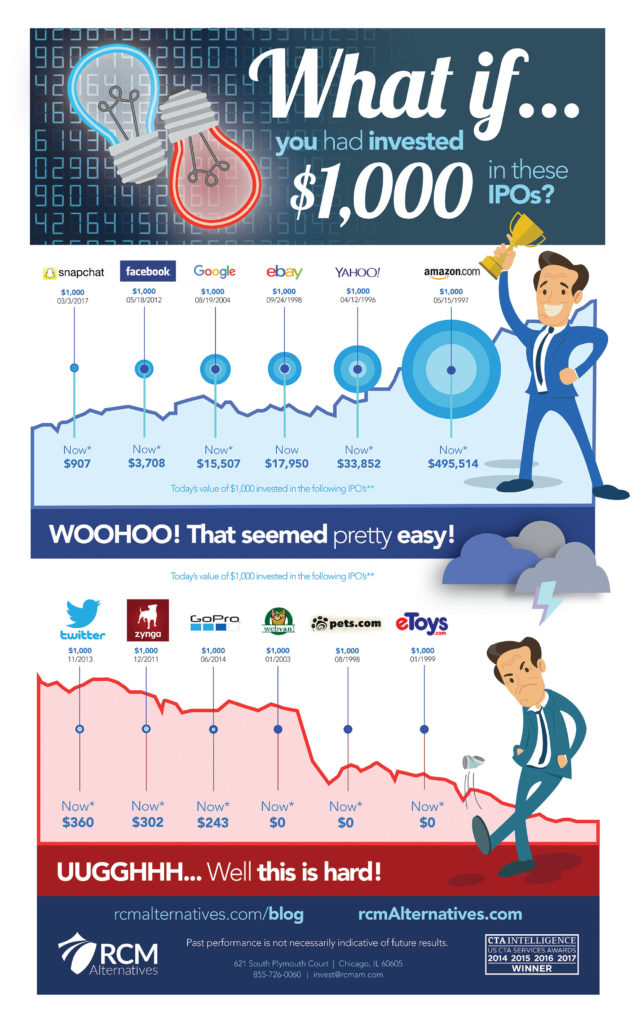 IPO investing infographic