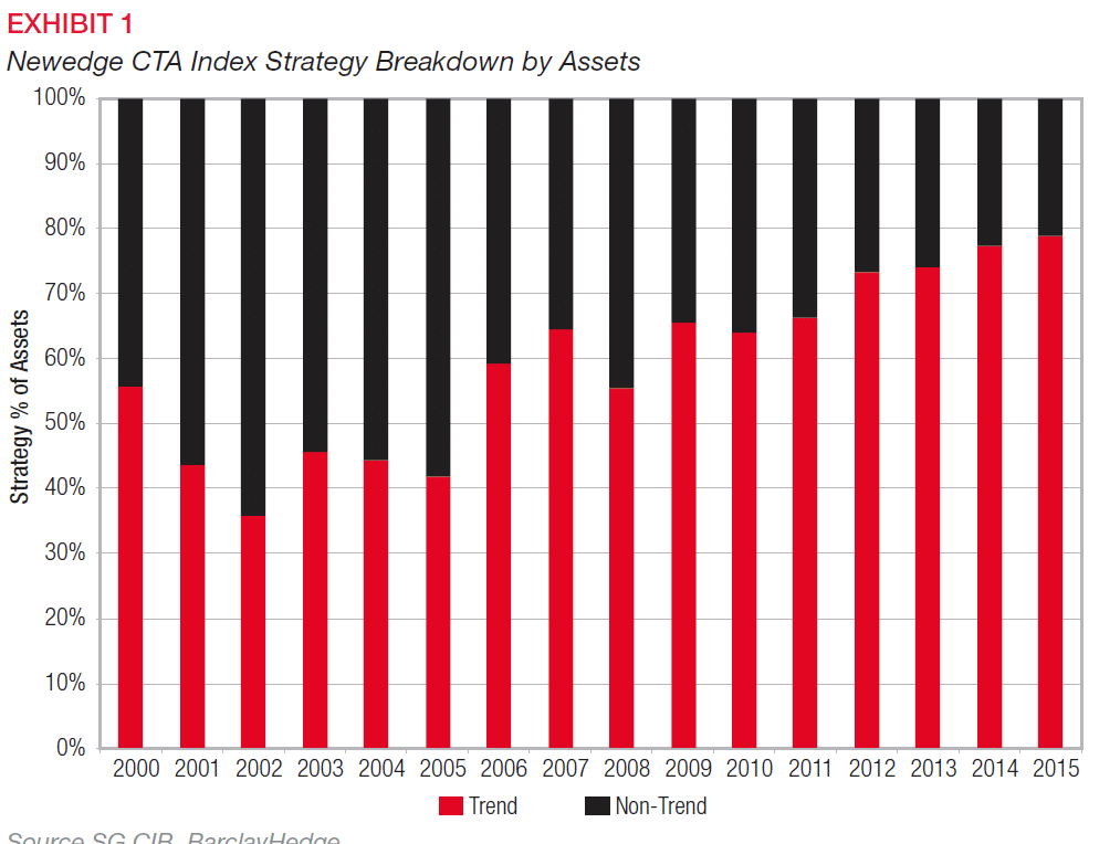 SG CTA Index Breakdown by Assets