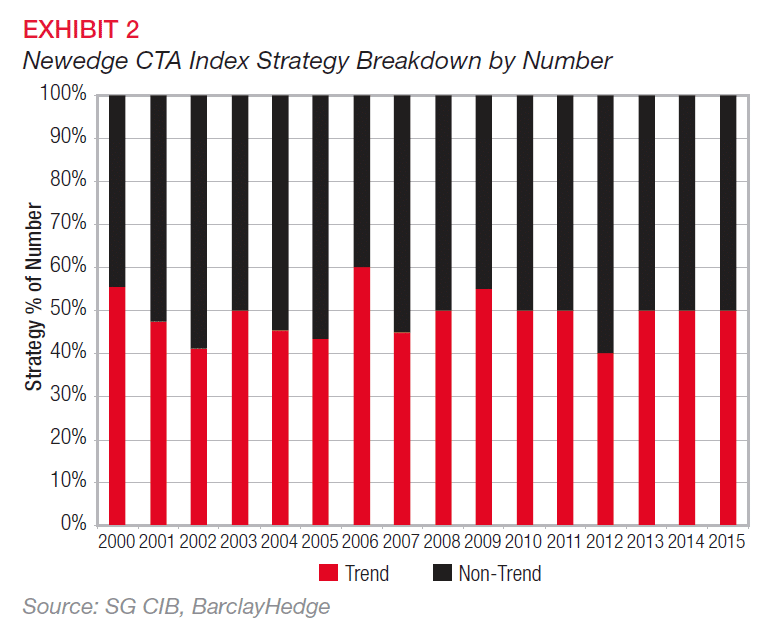 SG CTA Index Breakdown by Number