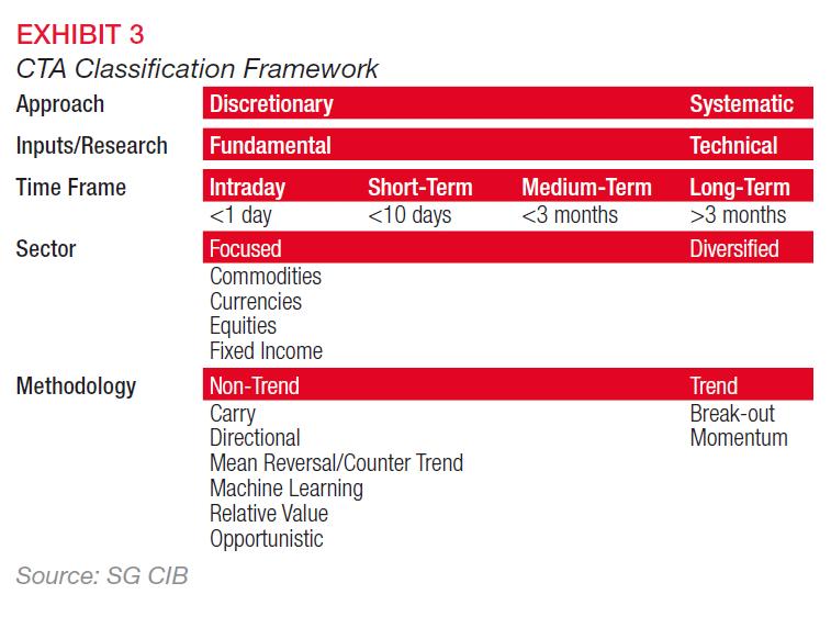 CTA Classification Framework