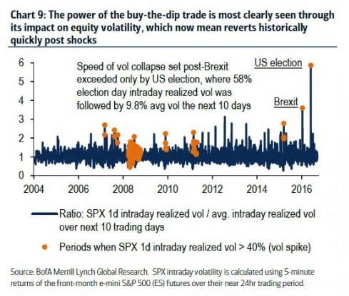 spx-periods-of-volatility