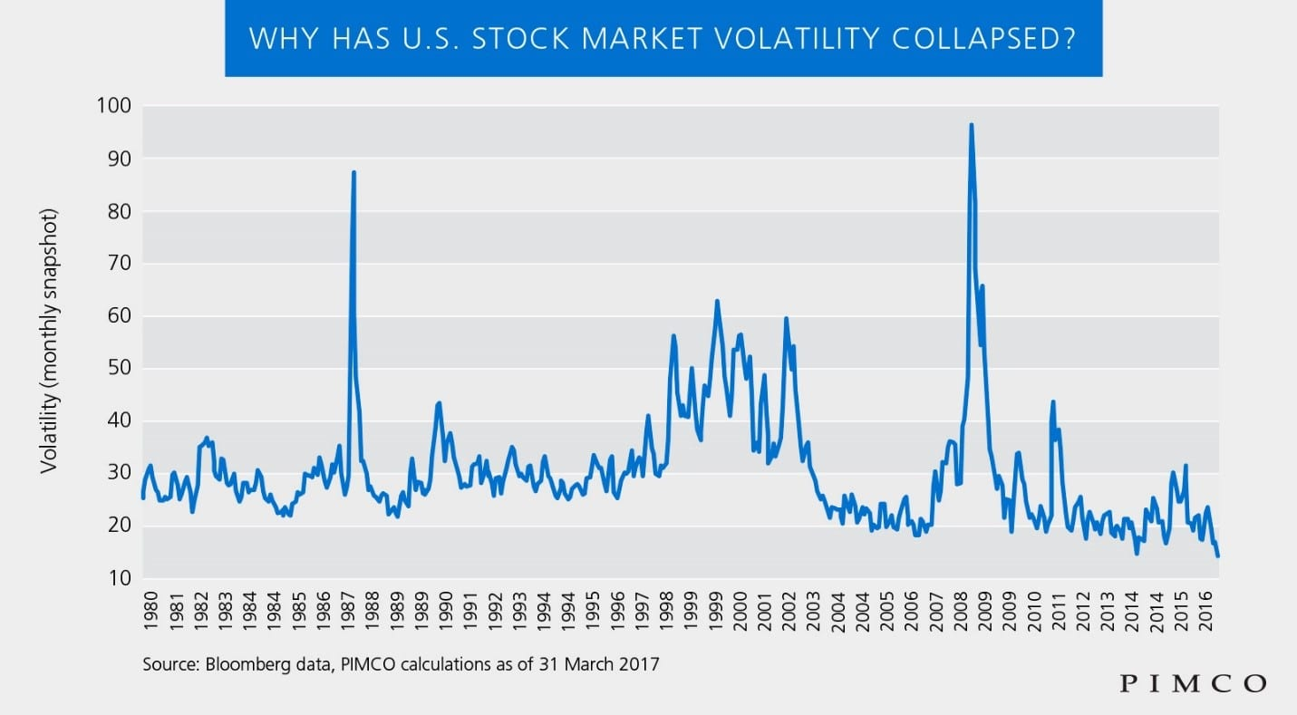 US Stock Volatility