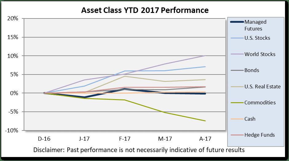 Chart Asset Class Scoreboard April 2017