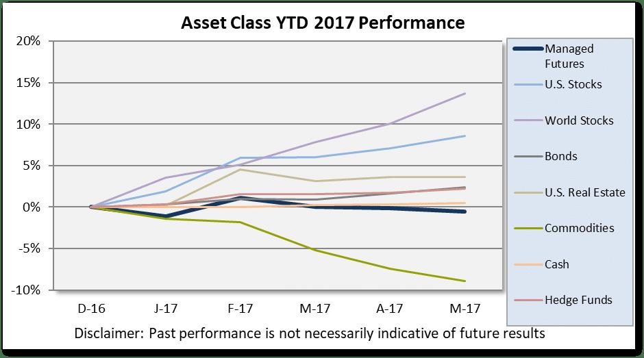 Asset Class Scoreboard May Chart
