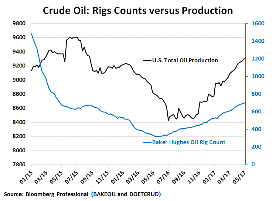 Crude oil Rig counts versus production