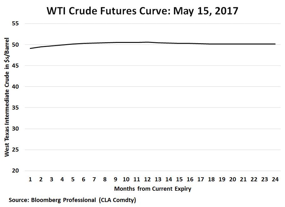 Flat Crude Oil Curve