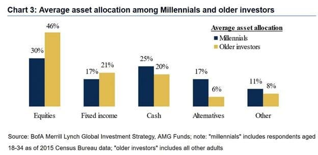 Millennials Asset Allocation