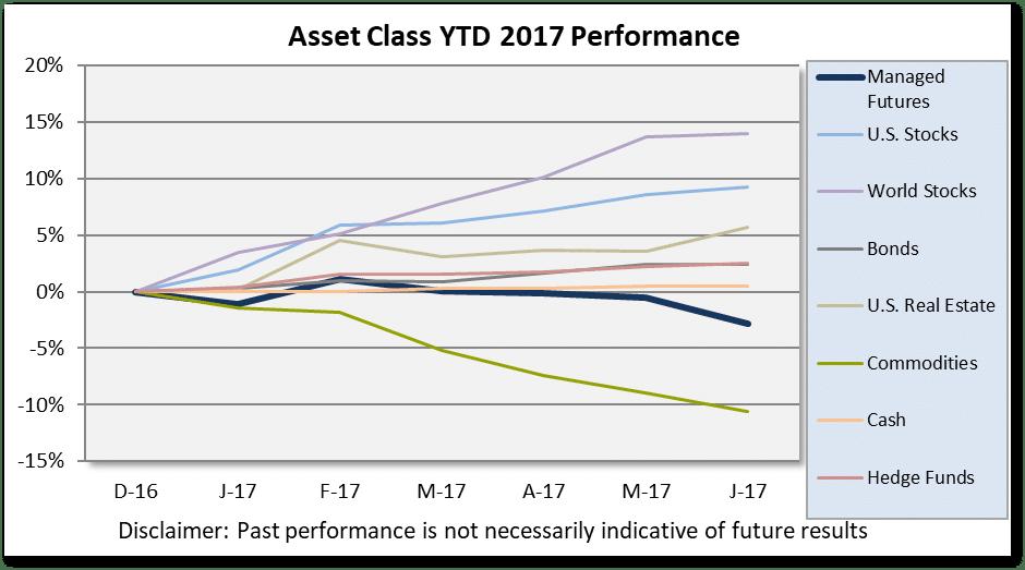 Asset Class Scoreboard Chart June 2017