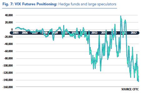 VIX Hedge Fund Shorts