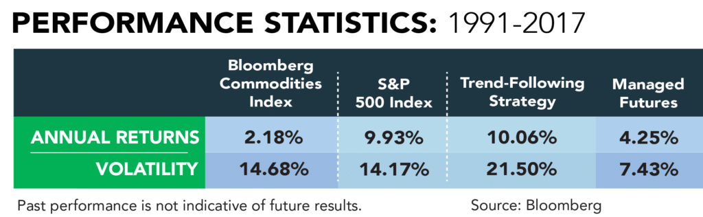 Adding Managed Futures to Trend Following