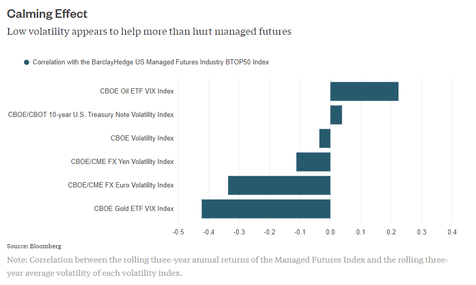 Managed Futures correlation to VIX and volatility