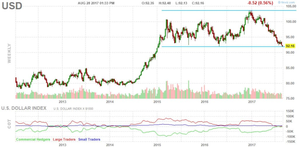 U.S. Dollar Range