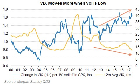 ZeroHedge VIX Moves when low
