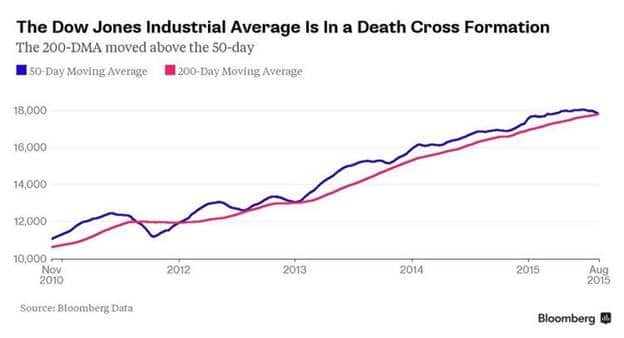 Death Cross Bloomberg