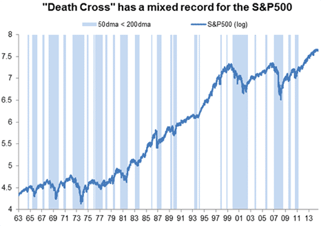 Death Cross S&P 500 all time