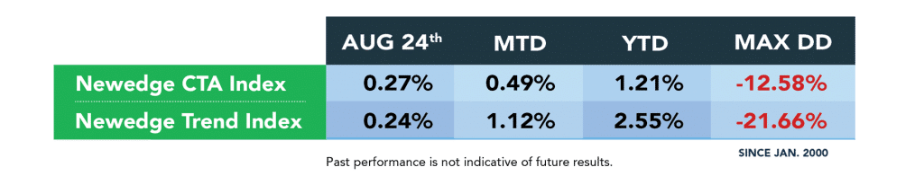 Managed Futures Indices August 24th