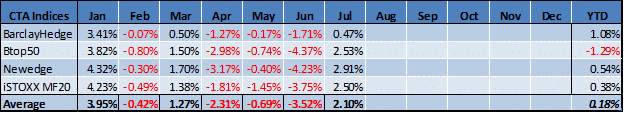 Managed Futures Indicies July Performance