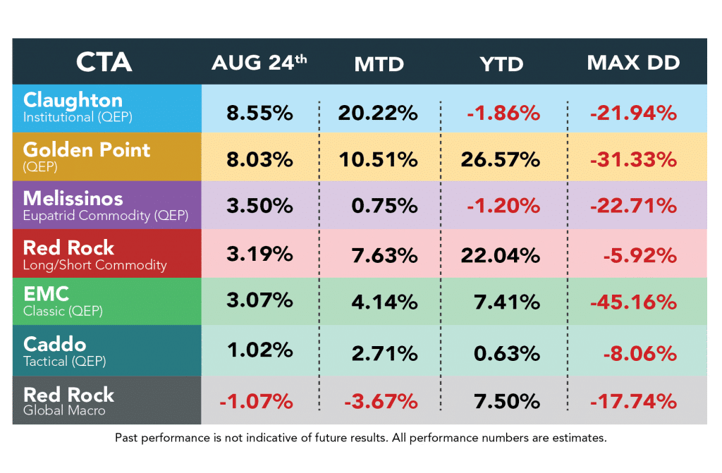 Managed Futures Managers Performance August 24th