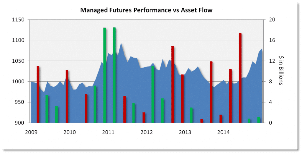 Managed Futures Performance vs asset flow
